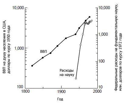 ris1 Следует ли государству финансировать науку?