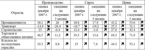 tab1 Экономику отмониторили