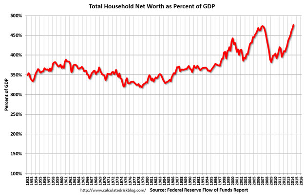 Total household net worth as percent of GDP